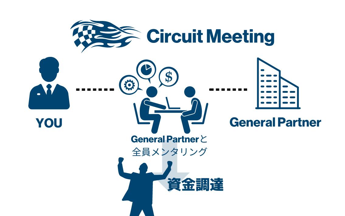 Circuit Meetingの全貌